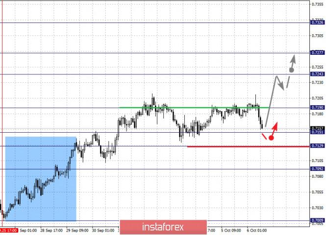 analytics5f7c24a5bea2f - Фрактальный анализ по основным валютным парам на 6 октября