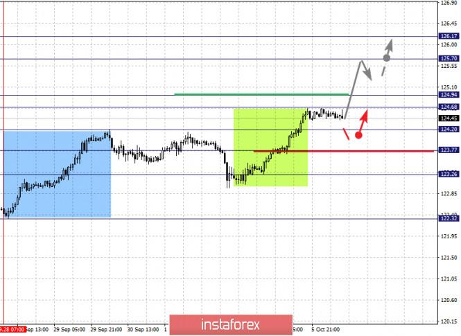 analytics5f7c24b76d420 - Фрактальный анализ по основным валютным парам на 6 октября