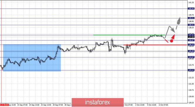analytics5f7c24cb080d8 - Фрактальный анализ по основным валютным парам на 6 октября