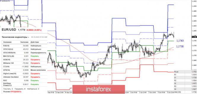 analytics5f7c275d642d5 - EUR/USD и GBP/USD 6 октября – рекомендации технического анализа