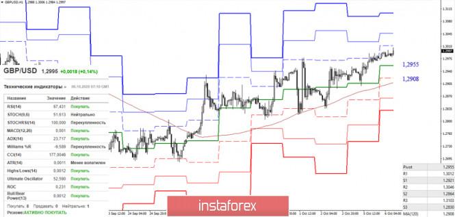 analytics5f7c2778e0f5e - EUR/USD и GBP/USD 6 октября – рекомендации технического анализа