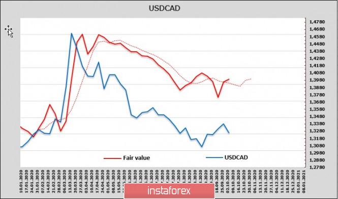 analytics5f7c2931d793a - У Японии и Канады нет внутренних драйверов для роста. Обзор USDCAD и USDJPY