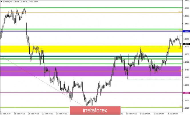 analytics5f7c346d857fb - Торговые рекомендации по валютной паре EURUSD – расстановка торговых ордеров (6 октября)