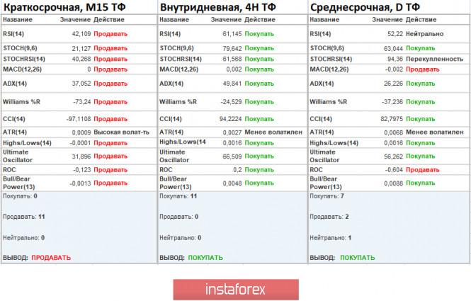 analytics5f7c34786a178 - Торговые рекомендации по валютной паре EURUSD – расстановка торговых ордеров (6 октября)