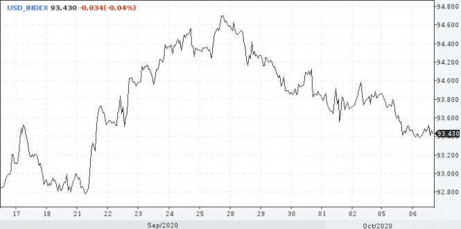 analytics5f7c7d6d4fa24 - Тренд по доллару негативный, все факторы указывают на дальнейшее снижение