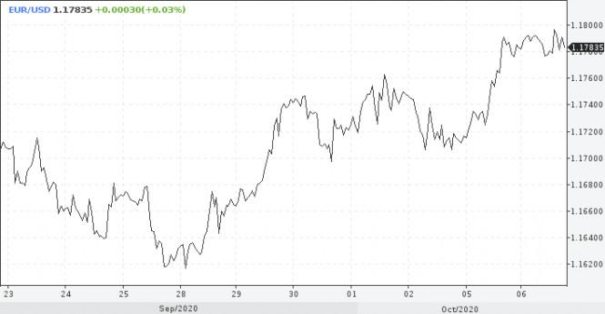 analytics5f7c92d055dd8 - ЕЦБ сдержит рост евро