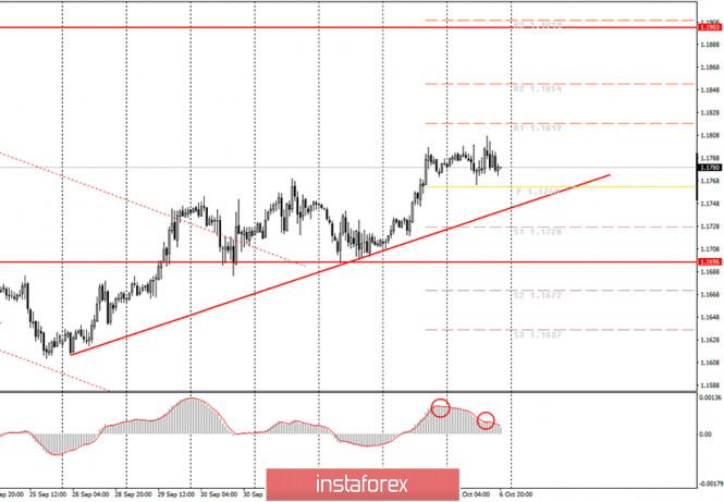 analytics5f7cb678cb3b7 - Аналитика и торговые сигналы для начинающих. Как торговать валютную пару EUR/USD 7 октября? Анализ сделок вторника. Подготовка