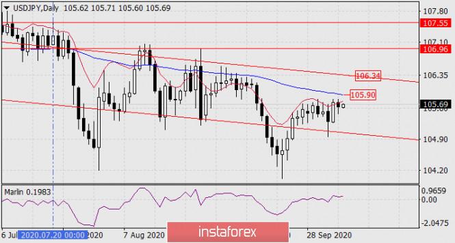 analytics5f7d27e1230f0 - Прогноз по USD/JPY на 7 октября 2020 года