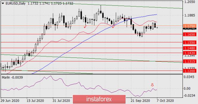 analytics5f7d29ebc3878 - Прогноз по EUR/USD на 7 октября 2020 года