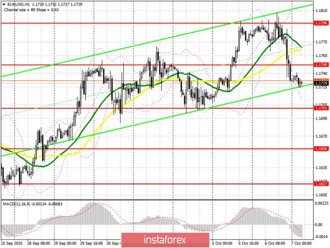 analytics5f7d4480bc7ac - EUR/USD: план на европейскую сессию 7 октября. Commitment of Traders COT отчеты (разбор вчерашних сделок). Трамп забраковал