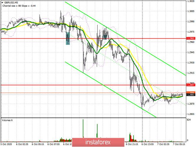analytics5f7d4e9965dd7 - GBP/USD: план на европейскую сессию 7 октября. Commitment of Traders COT отчеты (разбор вчерашних сделок). Бычий импульс