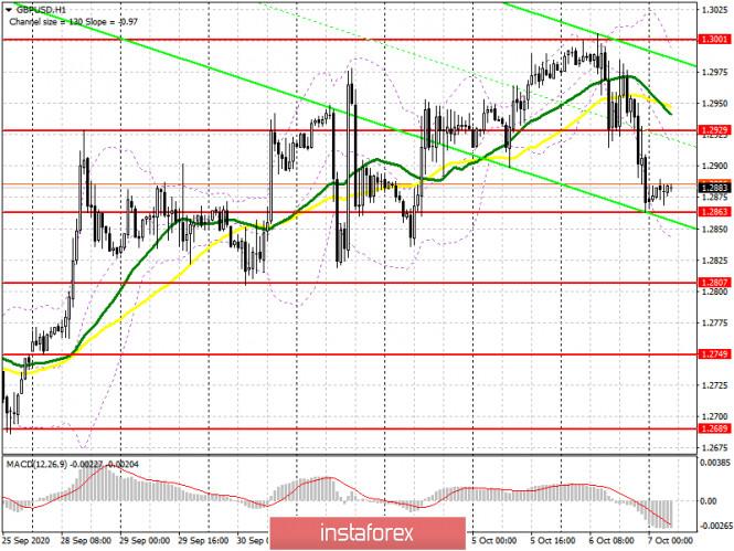 analytics5f7d4eb168bff - GBP/USD: план на европейскую сессию 7 октября. Commitment of Traders COT отчеты (разбор вчерашних сделок). Бычий импульс