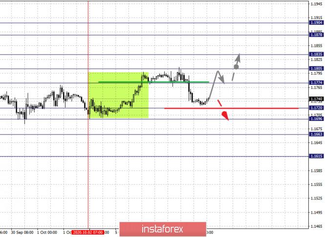 analytics5f7d696968de8 - Фрактальный анализ по основным валютным парам на 7 октября