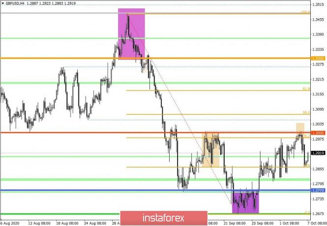 analytics5f7d6c902284b - Торговые рекомендации по валютной паре GBPUSD – расстановка торговых ордеров (7 октября)