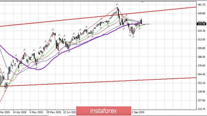 analytics5f7d707fc5995 - Торговый план 07.10.2020. EURUSD. Covi19. Вторая волна. Трамп уронил рынок США, евро также откатил