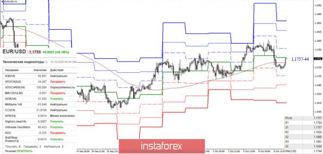 analytics5f7d7c9243310 - EUR/USD и GBP/USD 7 октября – рекомендации технического анализа