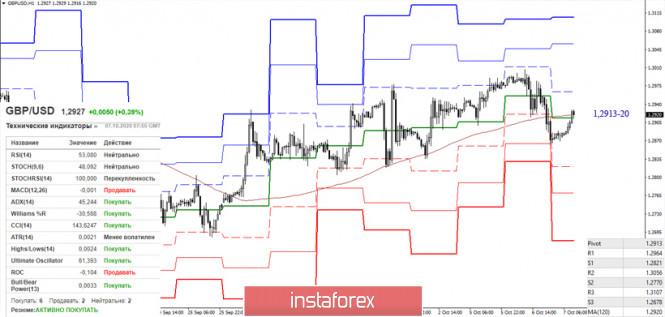 analytics5f7d7cb26bf57 - EUR/USD и GBP/USD 7 октября – рекомендации технического анализа