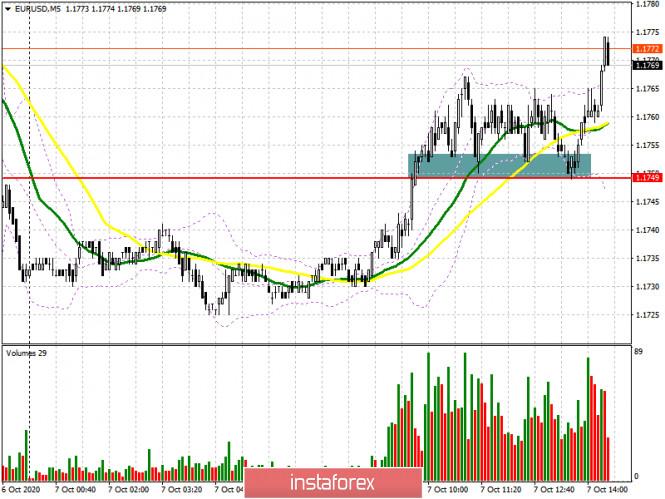 analytics5f7daafaeb7a9 - EUR/USD: план на американскую сессию 7 октября (разбор утренних сделок). Покупатели евро забрали уровень 1.1749 и пытаются