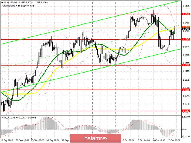 analytics5f7dab0198067 - EUR/USD: план на американскую сессию 7 октября (разбор утренних сделок). Покупатели евро забрали уровень 1.1749 и пытаются