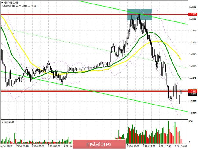 analytics5f7db434c9143 - GBP/USD: план на американскую сессию 7 октября (разбор утренних сделок). Медведи по фунту возвращаются в рынок и готовят