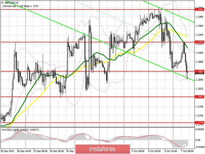 analytics5f7db43e0dd1a - GBP/USD: план на американскую сессию 7 октября (разбор утренних сделок). Медведи по фунту возвращаются в рынок и готовят