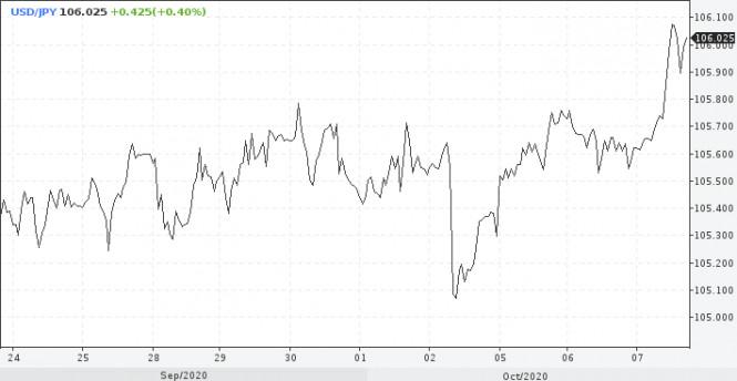 analytics5f7ddc5d7a975 - Иена и фунт: не стоит спешить с продажами