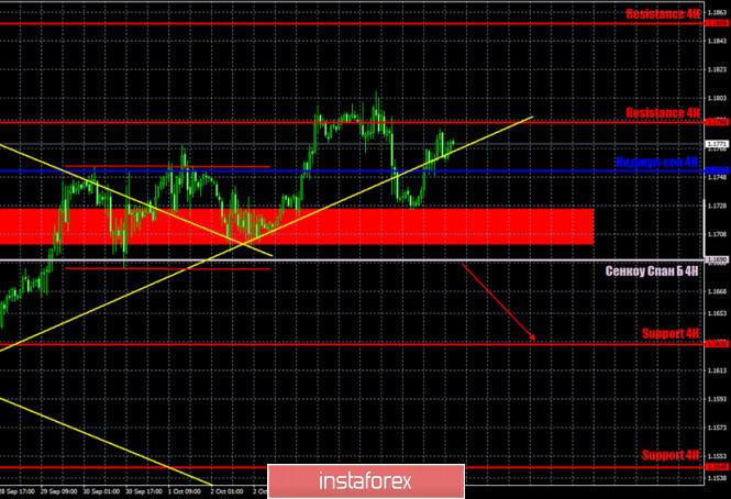 analytics5f7e56ffde076 - Горящий прогноз и торговые сигналы по паре EUR/USD на 8 октября. Отчет COT (Commitments of Traders). Трейдеры ошиблись, но