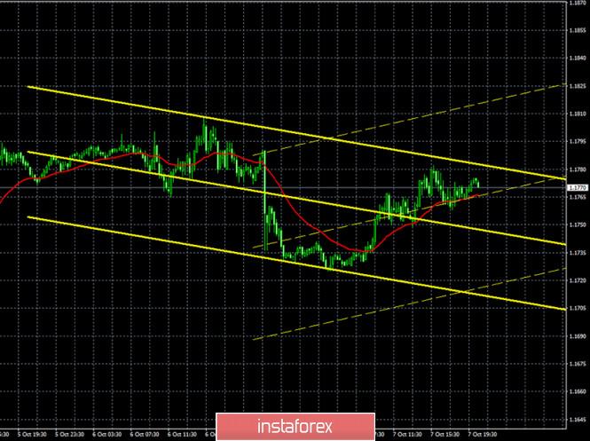 analytics5f7e57078a96b - Горящий прогноз и торговые сигналы по паре EUR/USD на 8 октября. Отчет COT (Commitments of Traders). Трейдеры ошиблись, но
