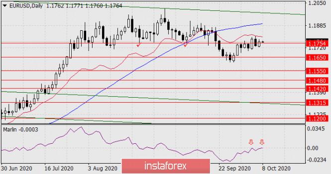 analytics5f7e7c951e2dd - Прогноз по EUR/USD на 8 октября 2020 года