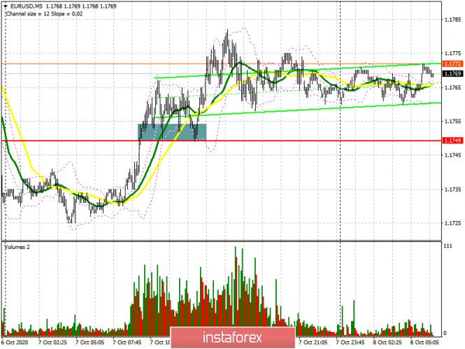 analytics5f7e93f40c701 - EUR/USD: план на европейскую сессию 8 октября. Commitment of Traders COT отчеты (разбор вчерашних сделок). Евро берет паузу