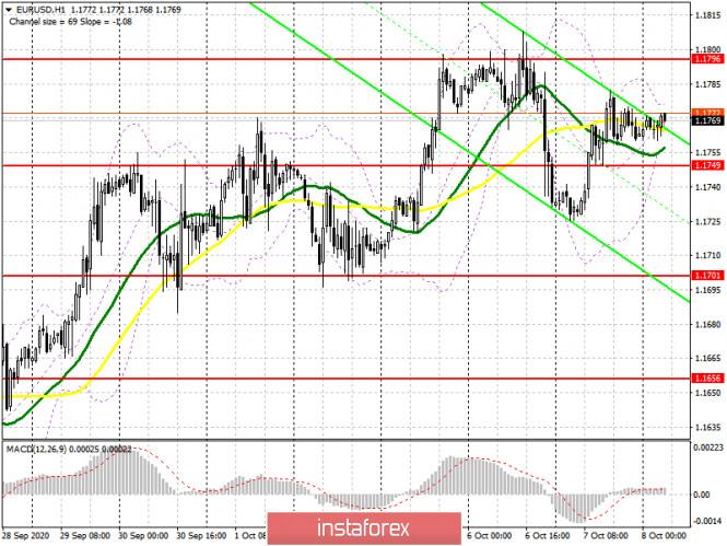 analytics5f7e9405cf4c0 - EUR/USD: план на европейскую сессию 8 октября. Commitment of Traders COT отчеты (разбор вчерашних сделок). Евро берет паузу