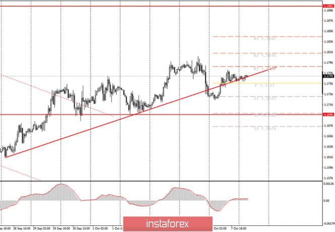 analytics5f7e9c136daf2 - Аналитика и торговые сигналы для начинающих. Как торговать валютную пару EUR/USD 8 октября? План по открытию и закрытию сделок