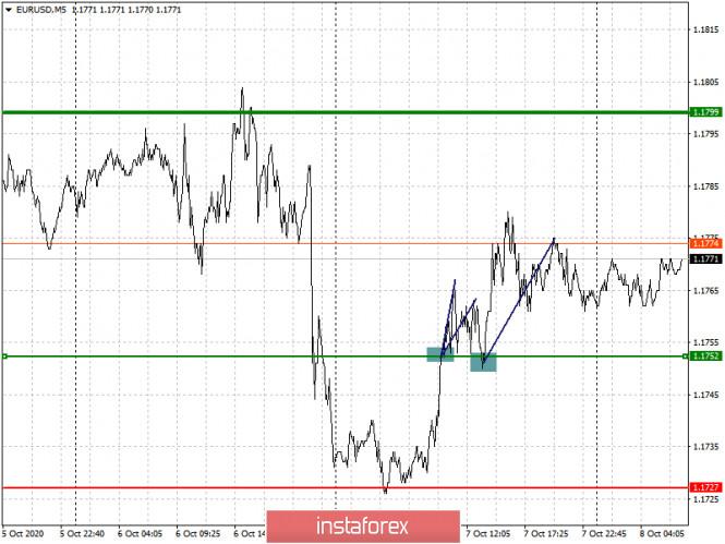 analytics5f7e9dff812e0 - Простые рекомендации по входу в рынок и выходу для начинающих трейдеров. (разбор сделок на форекс). Валютные пары EURUSD