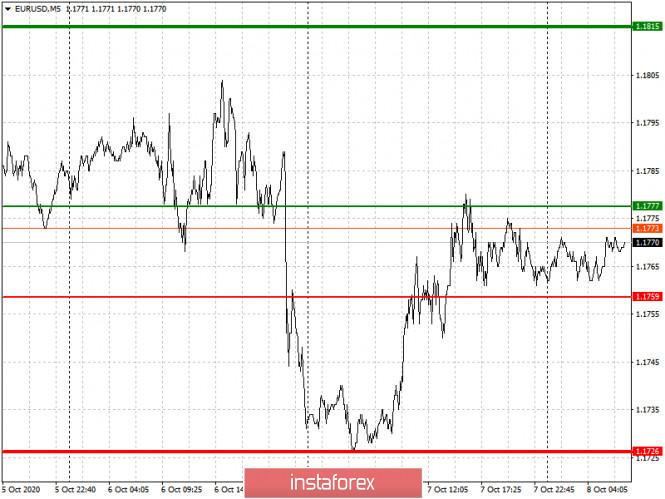 analytics5f7e9e059b356 - Простые рекомендации по входу в рынок и выходу для начинающих трейдеров. (разбор сделок на форекс). Валютные пары EURUSD