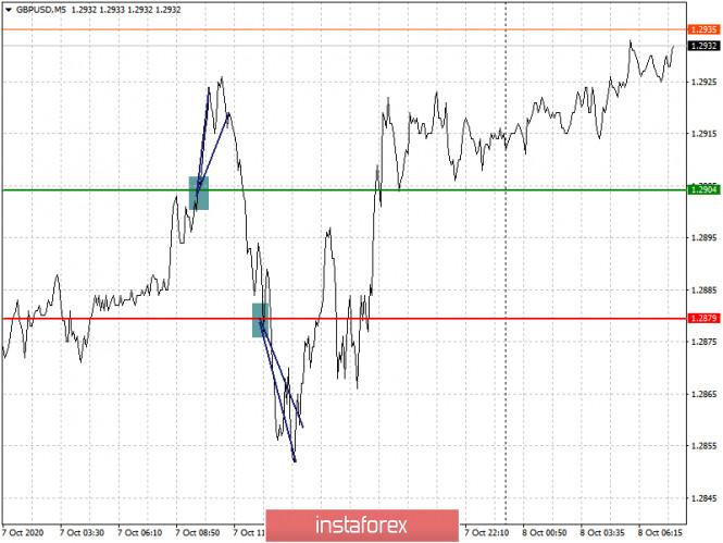 analytics5f7e9e0ca2961 - Простые рекомендации по входу в рынок и выходу для начинающих трейдеров. (разбор сделок на форекс). Валютные пары EURUSD