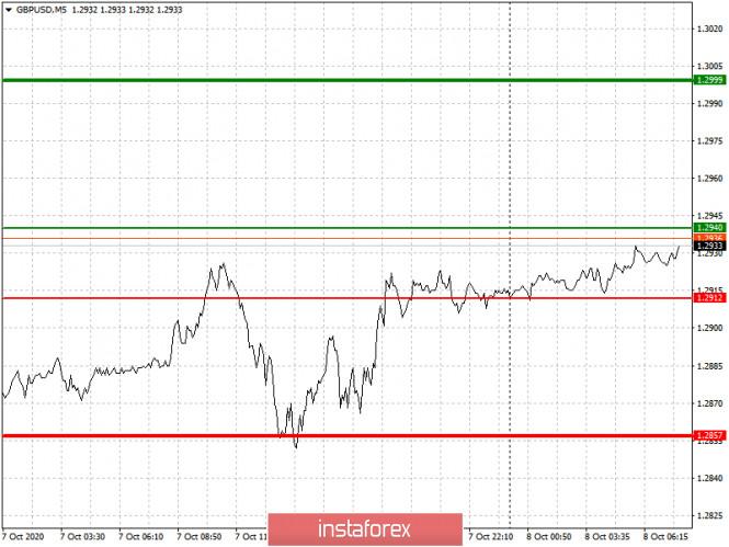 analytics5f7e9e1570f83 - Простые рекомендации по входу в рынок и выходу для начинающих трейдеров. (разбор сделок на форекс). Валютные пары EURUSD