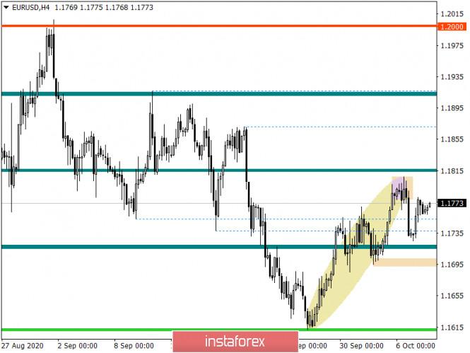 analytics5f7eab5547ebf - Горящий прогноз по EUR/USD на 08.10.2020 и торговая рекомендация