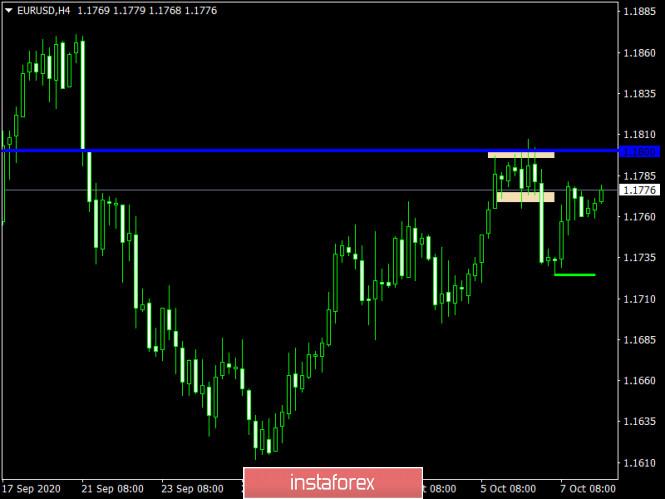 analytics5f7eae5d782ee - Торговый план по EUR/USD и GBP/USD на 08.10.2020
