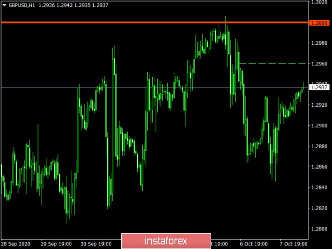 analytics5f7eae6422e36 - Торговый план по EUR/USD и GBP/USD на 08.10.2020