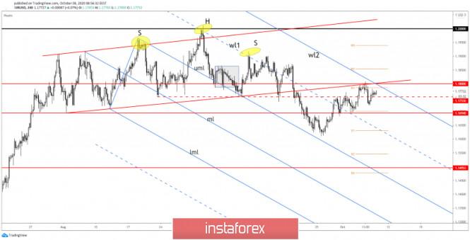 EUR/USD: New Breakout Attempt