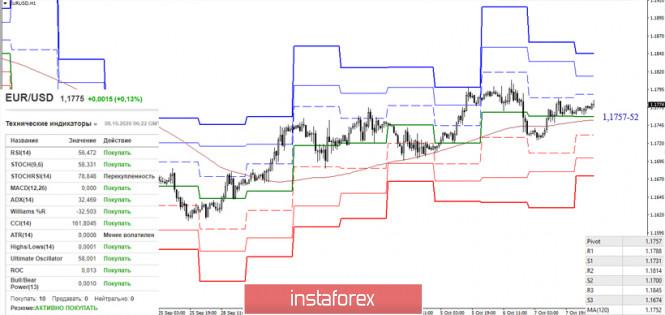 analytics5f7ec33358ced - EUR/USD и GBP/USD 8 октября – рекомендации технического анализа