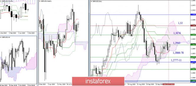 analytics5f7ec341b877c - EUR/USD и GBP/USD 8 октября – рекомендации технического анализа