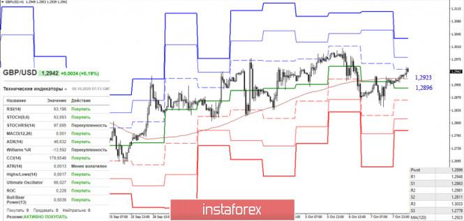 analytics5f7ec34fccc48 - EUR/USD и GBP/USD 8 октября – рекомендации технического анализа
