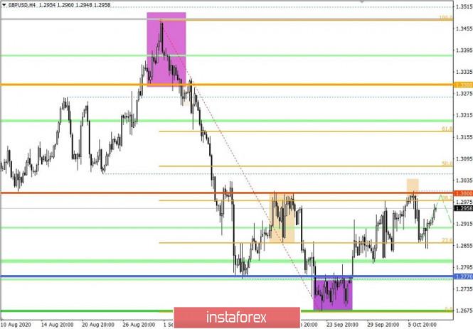 analytics5f7edac346b76 - Торговые рекомендации по валютной паре GBPUSD – расстановка торговых ордеров (8 октября)