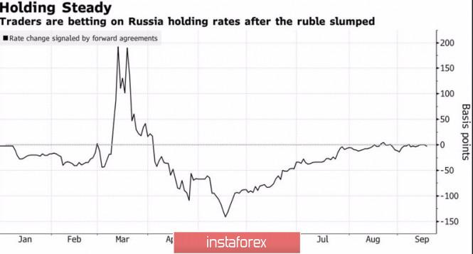 analytics5f7ef664c88fe - Рубль – валюта страха