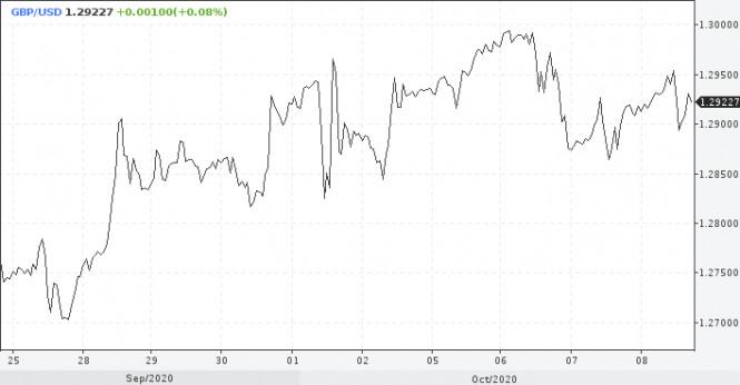analytics5f7f240fa48d2 - ФРС может преподнести сюрприз доллару в декабре