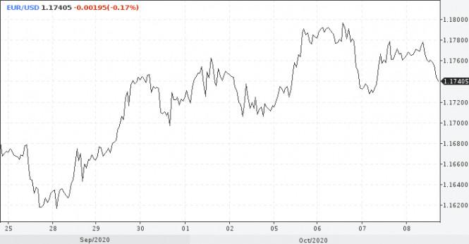 analytics5f7f241f2f608 - ФРС может преподнести сюрприз доллару в декабре