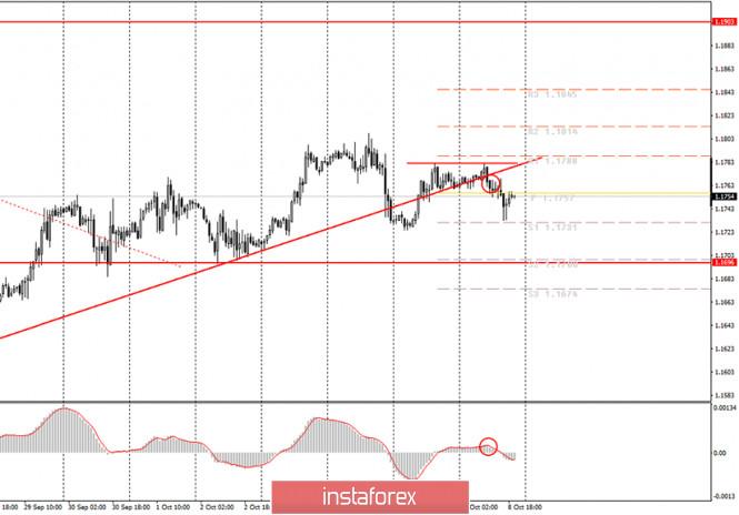 analytics5f7f58f151999 - Аналитика и торговые сигналы для начинающих. Как торговать валютную пару EUR/USD 9 октября? Анализ сделок четверга. Подготовка