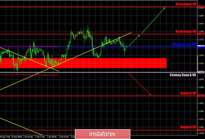 analytics5f7fa8778ea4d - Горящий прогноз и торговые сигналы по паре EUR/USD на 9 октября. Отчет COT (Commitments of Traders). Флэт продолжается. Продавцам