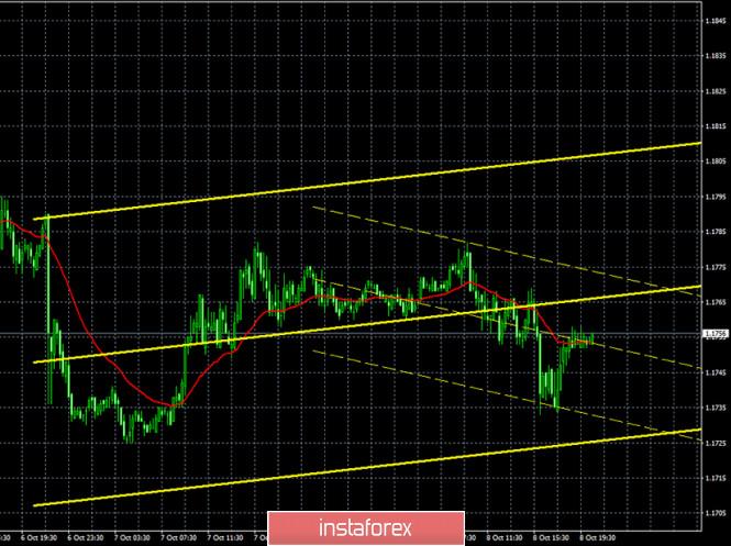 analytics5f7fa886313bc - Горящий прогноз и торговые сигналы по паре EUR/USD на 9 октября. Отчет COT (Commitments of Traders). Флэт продолжается. Продавцам